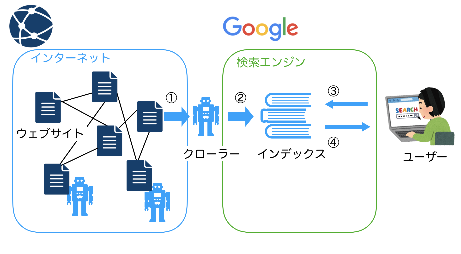 search-engine-overview