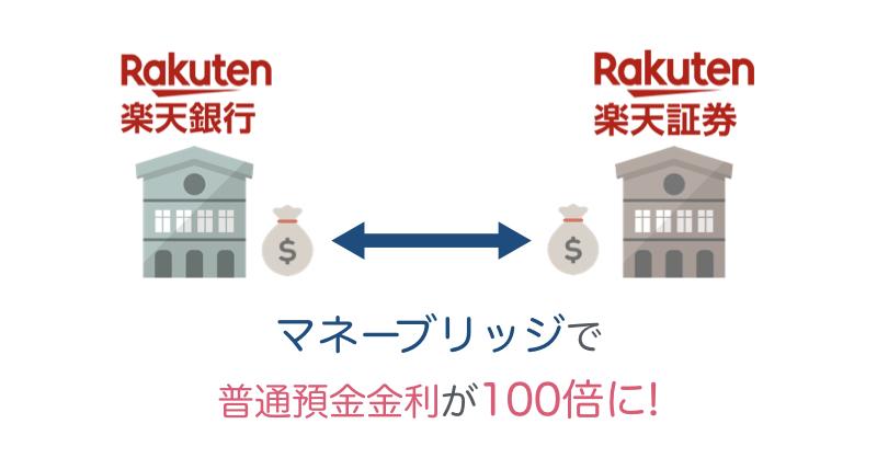 銀行 預金 金利 楽天