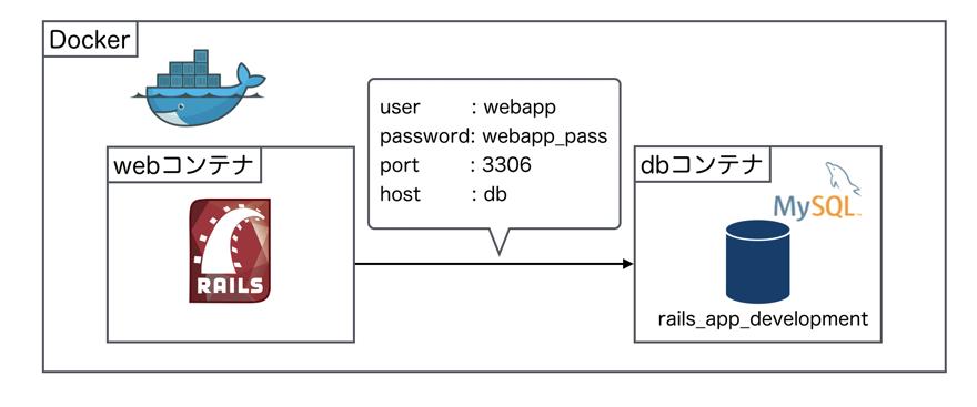 rails_appの概要図