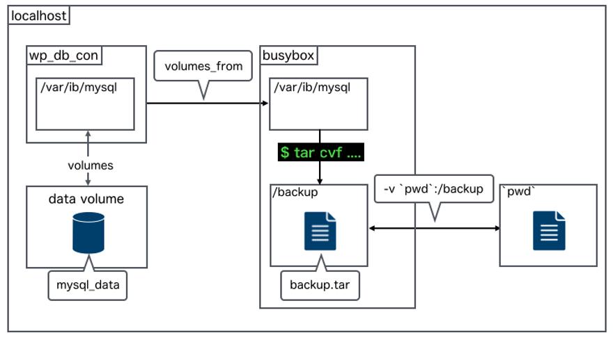 データボリュームをコンテナ経由でバックアップファイルにする方法