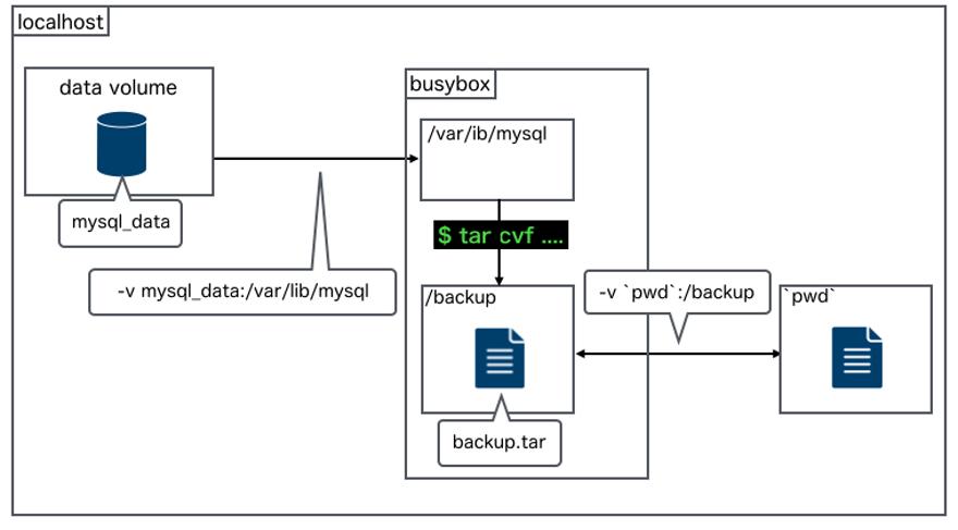 データボリュームからバックアップファイルを取る方法